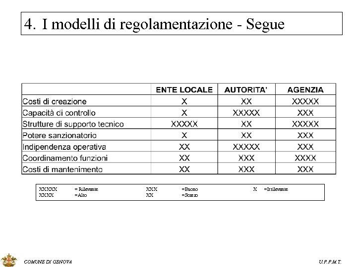 4. I modelli di regolamentazione - Segue XXXXX COMUNE DI GENOVA = Rilevante =Alto