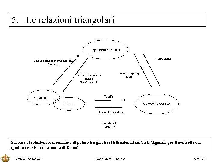 5. Le relazioni triangolari Operatore Pubblico Trasferimenti Delega scelte economico sociali Imposte Canoni, Imposte,