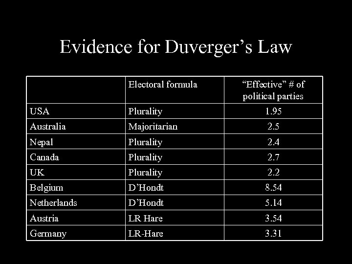 "Evidence for Duverger's Law Electoral formula ""Effective"" # of political parties USA Plurality 1."