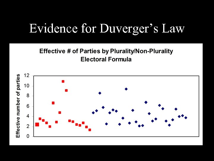 Evidence for Duverger's Law