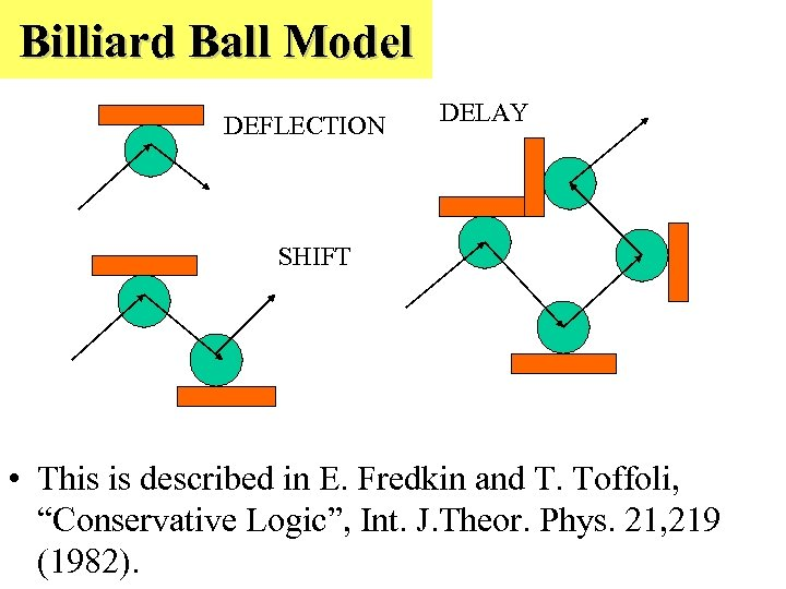 Billiard Ball Model DEFLECTION DELAY SHIFT • This is described in E. Fredkin and