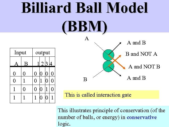 Billiard Ball Model (BBM) A Input output A B 1234 0 0 0 1