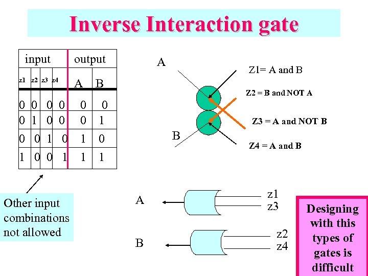 Inverse Interaction gate input output z 1 z 2 z 3 z 4 0