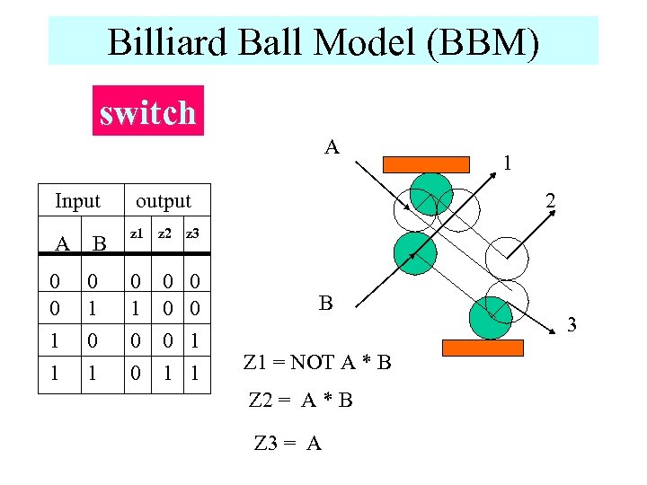 Billiard Ball Model (BBM) switch A Input A B 0 0 1 1 0