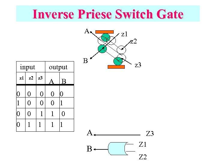 Inverse Priese Switch Gate A input z 1 z 2 output z 3 A
