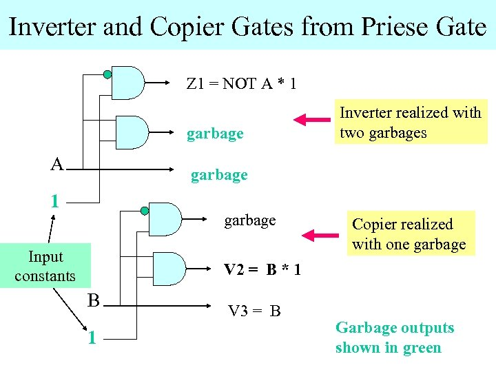 Inverter and Copier Gates from Priese Gate Z 1 = NOT A * 1