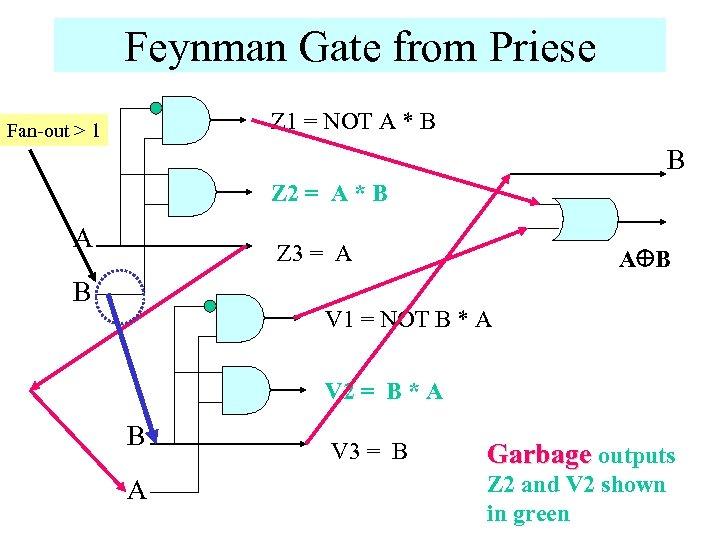 Feynman Gate from Priese Z 1 = NOT A * B Fan-out > 1
