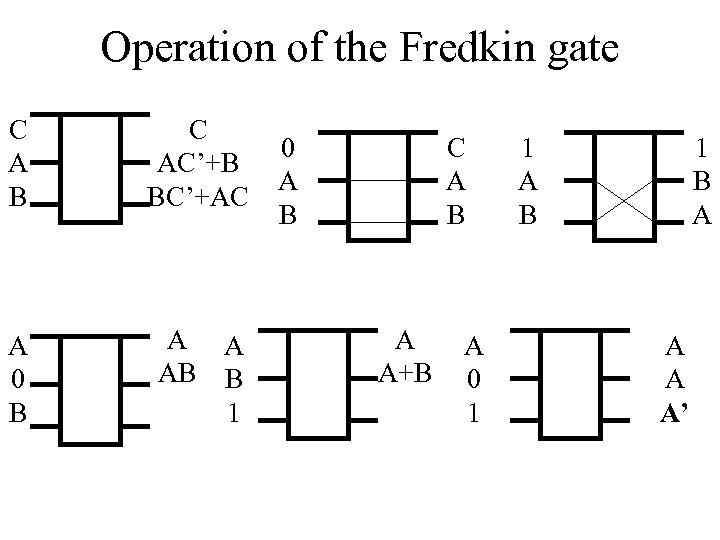 Operation of the Fredkin gate C A B C AC'+B BC'+AC A 0 B