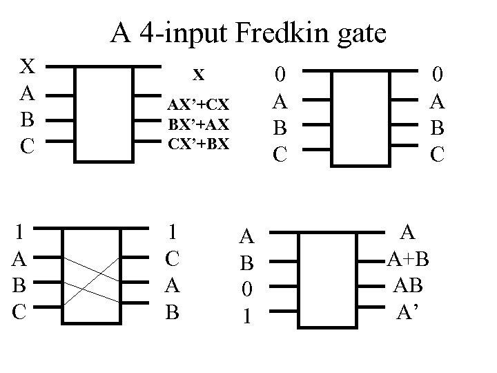 A 4 -input Fredkin gate X A B C 1 A B C 0