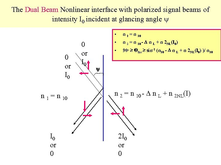 The Dual Beam Nonlinear interface with polarized signal beams of intensity I 0 incident