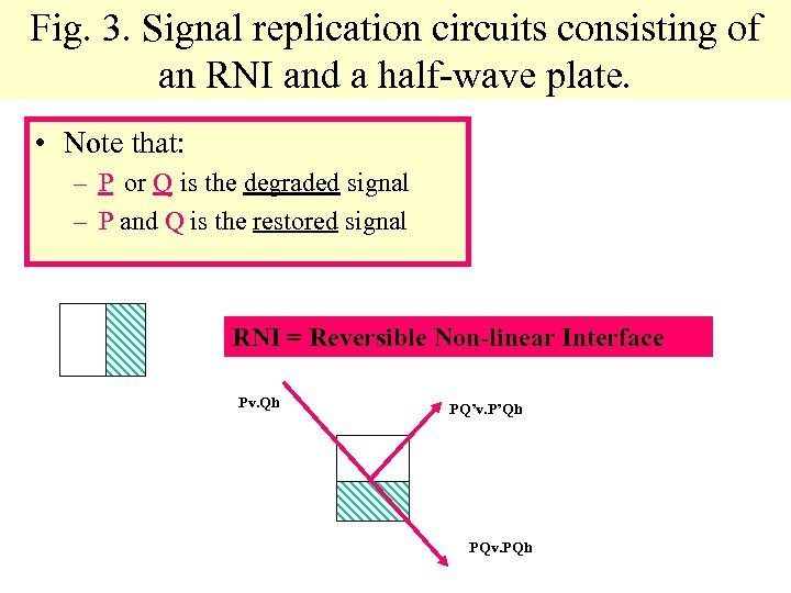 Fig. 3. Signal replication circuits consisting of an RNI and a half-wave plate. •