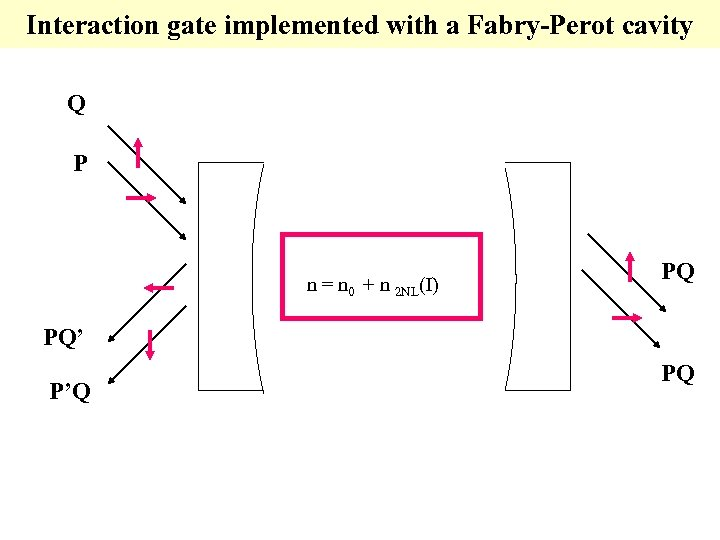 Interaction gate implemented with a Fabry-Perot cavity Q P n = n 0 +