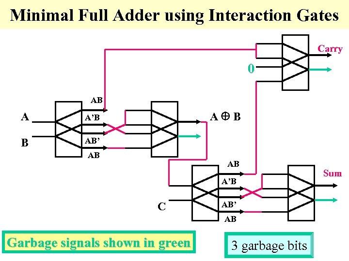 Minimal Full Adder using Interaction Gates Carry 0 AB A B A'B AB' AB
