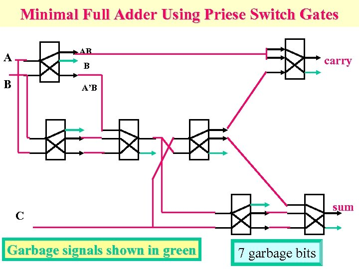 Minimal Full Adder Using Priese Switch Gates AB A carry B B A'B sum