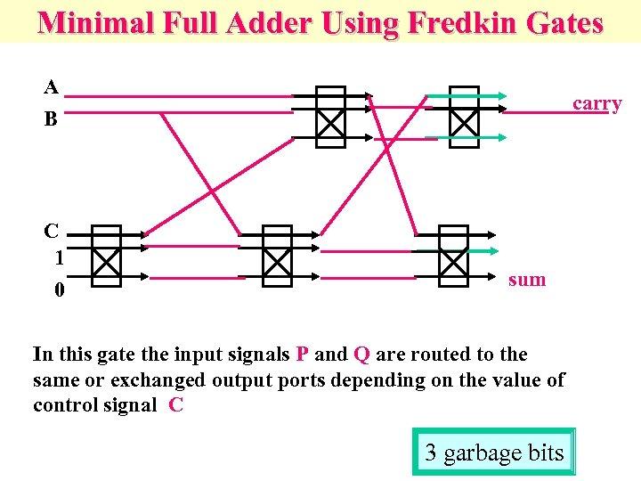 Minimal Full Adder Using Fredkin Gates A B C 1 0 carry sum In