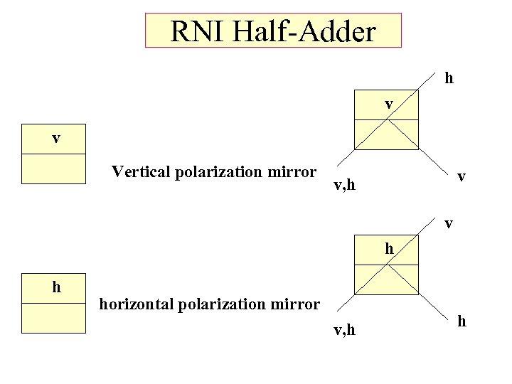 RNI Half-Adder h v v Vertical polarization mirror v v, h v h h