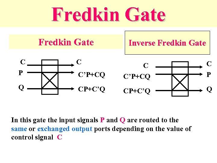 Fredkin Gate C P C Q Inverse Fredkin Gate C'P+CQ C P CP+C'Q Q