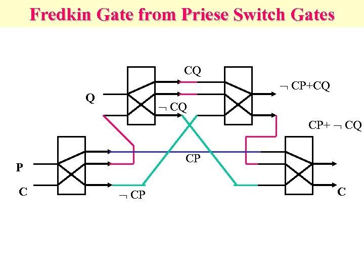 Fredkin Gate from Priese Switch Gates CQ CP+CQ Q CQ CP+ CQ CP P