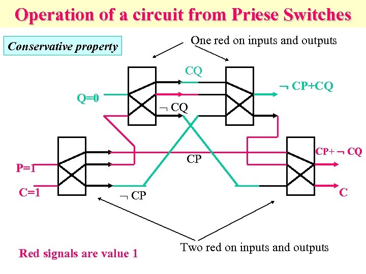 Operation of a circuit from Priese Switches One red on inputs and outputs Conservative