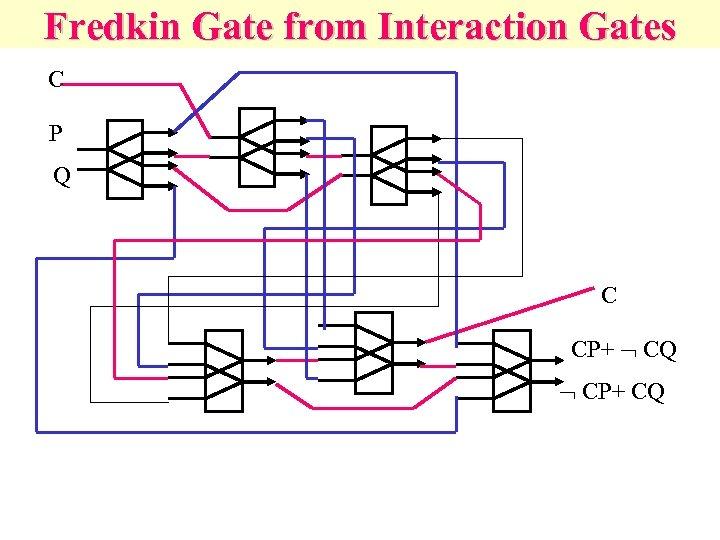 Fredkin Gate from Interaction Gates C P Q C CP+ CQ CP+ CQ