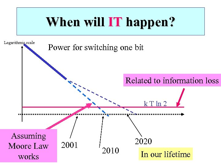 When will IT happen? Logarithmic scale Power for switching one bit Related to information