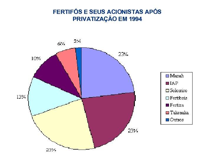 FERTIFÓS E SEUS ACIONISTAS APÓS PRIVATIZAÇÃO EM 1994