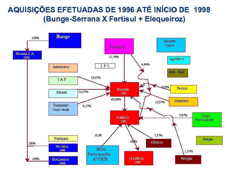 AQUISIÇÕES EFETUADAS DE 1996 ATÉ INÍCIO DE 1998 (Bunge-Serrana X Fertisul + Elequeiroz) 100%