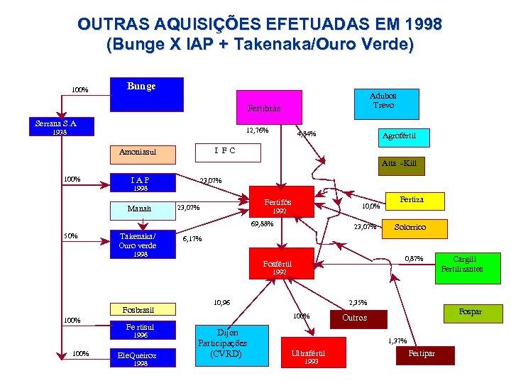 OUTRAS AQUISIÇÕES EFETUADAS EM 1998 (Bunge X IAP + Takenaka/Ouro Verde) 100% Bunge Adubos