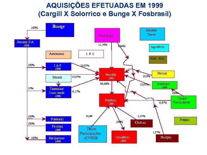 AQUISIÇÕES EFETUADAS EM 1999 (Cargill X Solorrico e Bunge X Fosbrasil) 100% Bunge Adubos