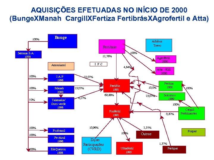 AQUISIÇÕES EFETUADAS NO INÍCIO DE 2000 (Bunge. XManah Cargill. XFertiza Fertibrás. XAgrofertil e Atta)
