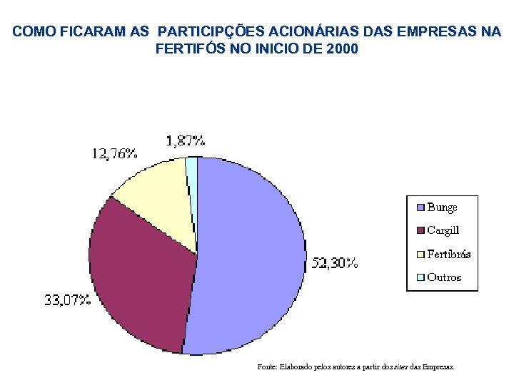 COMO FICARAM AS PARTICIPÇÕES ACIONÁRIAS DAS EMPRESAS NA FERTIFÓS NO INICIO DE 2000 Fonte: