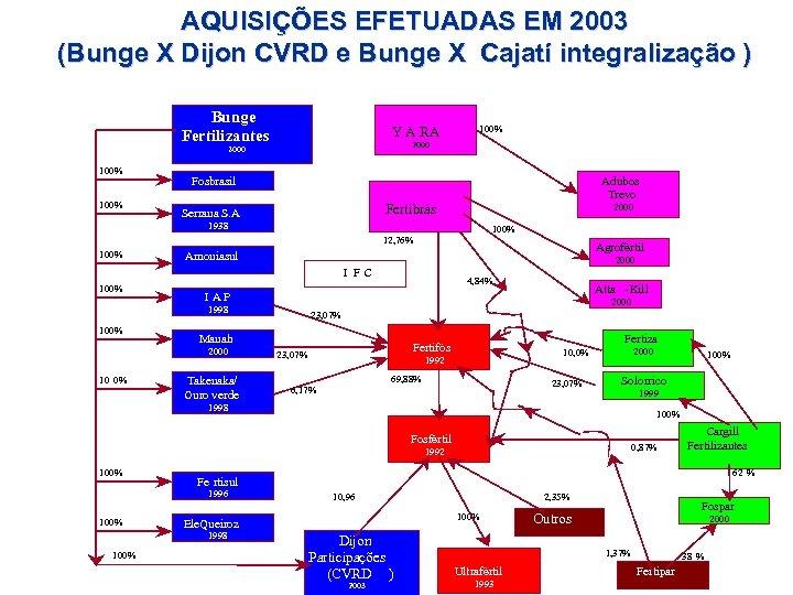 AQUISIÇÕES EFETUADAS EM 2003 (Bunge X Dijon CVRD e Bunge X Cajatí integralização )