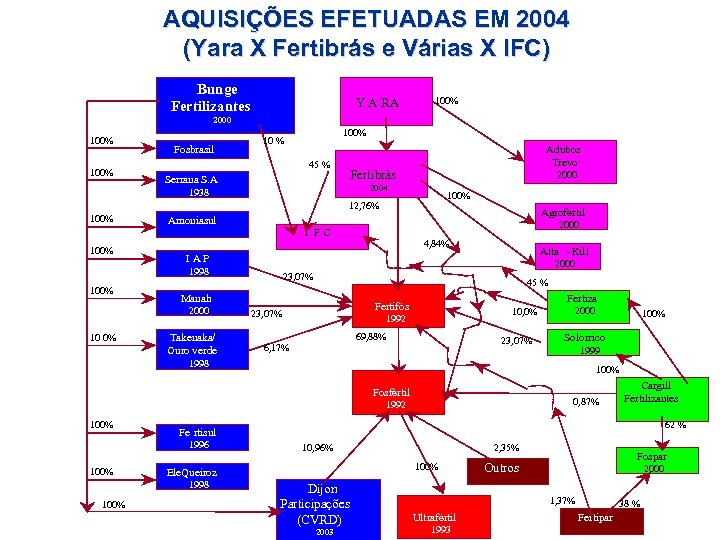 AQUISIÇÕES EFETUADAS EM 2004 (Yara X Fertibrás e Várias X IFC) Bunge Fertilizantes Y