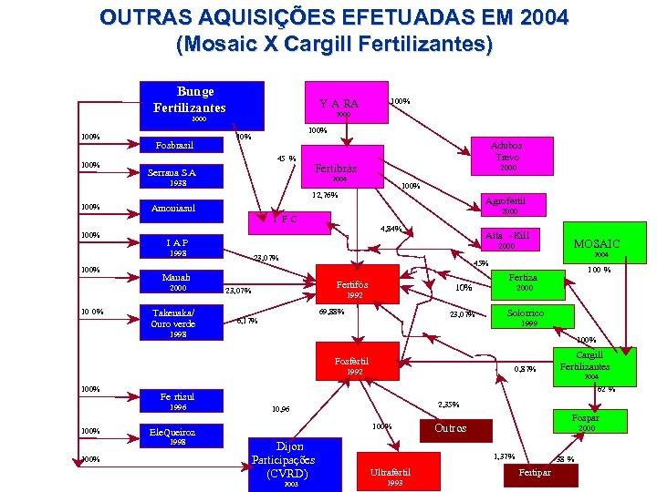 OUTRAS AQUISIÇÕES EFETUADAS EM 2004 (Mosaic X Cargill Fertilizantes) Bunge Fertilizantes Y A RA