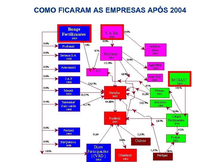 COMO FICARAM AS EMPRESAS APÓS 2004 Bunge Fertilizantes 2000 100% Fosbrasil 100% Y A