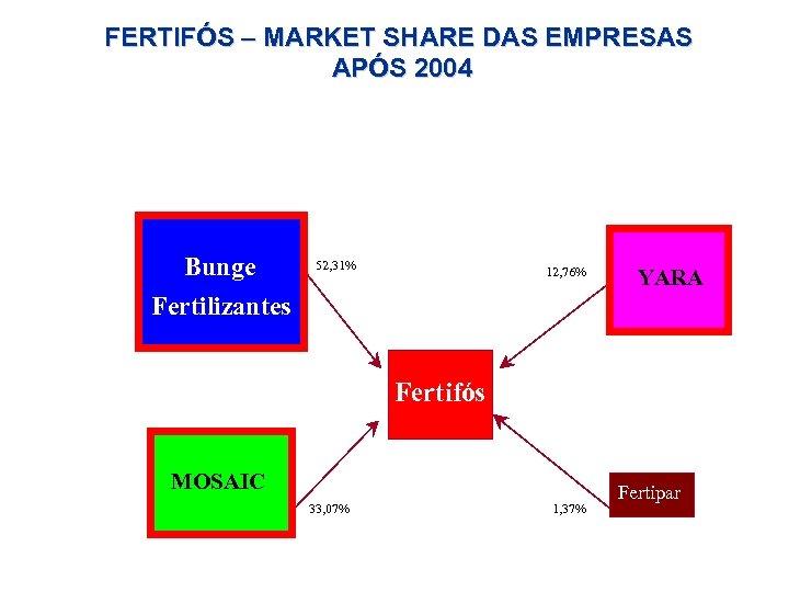 FERTIFÓS – MARKET SHARE DAS EMPRESAS APÓS 2004 Bunge Fertilizantes 52, 31% 12, 76%