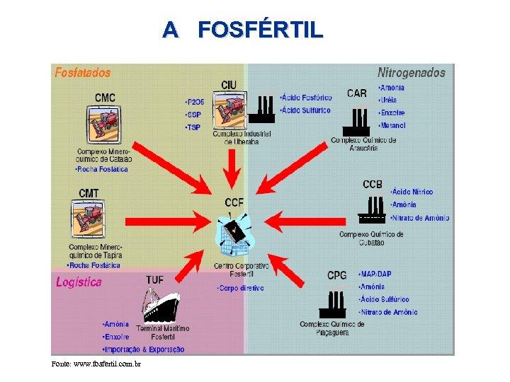A FOSFÉRTIL Fonte: www. fosfertil. com. br