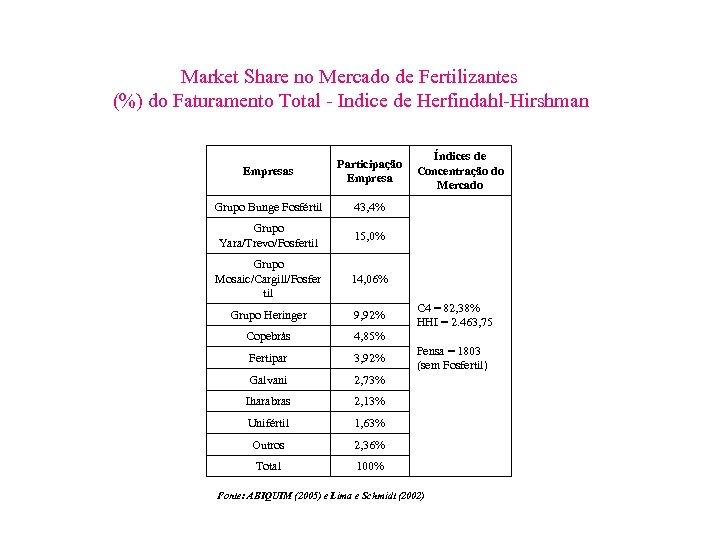 Market Share no Mercado de Fertilizantes (%) do Faturamento Total - Indice de Herfindahl-Hirshman