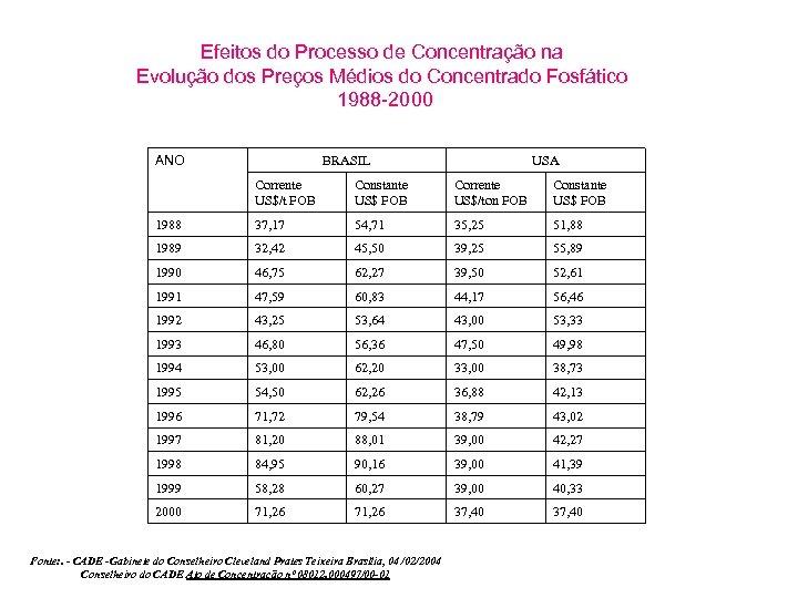 Efeitos do Processo de Concentração na Evolução dos Preços Médios do Concentrado Fosfático 1988