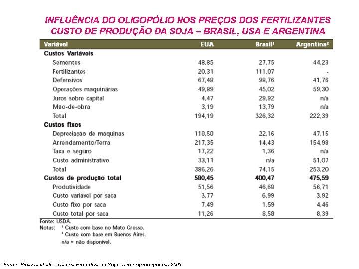INFLUÊNCIA DO OLIGOPÓLIO NOS PREÇOS DOS FERTILIZANTES CUSTO DE PRODUÇÃO DA SOJA – BRASIL,