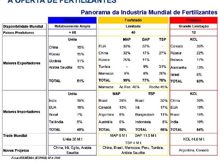 A OFERTA DE FERTILIZANTES Panorama da Industria Mundial de Fertilizantes Fonte: HERÉDIA (BUNGE) IFA