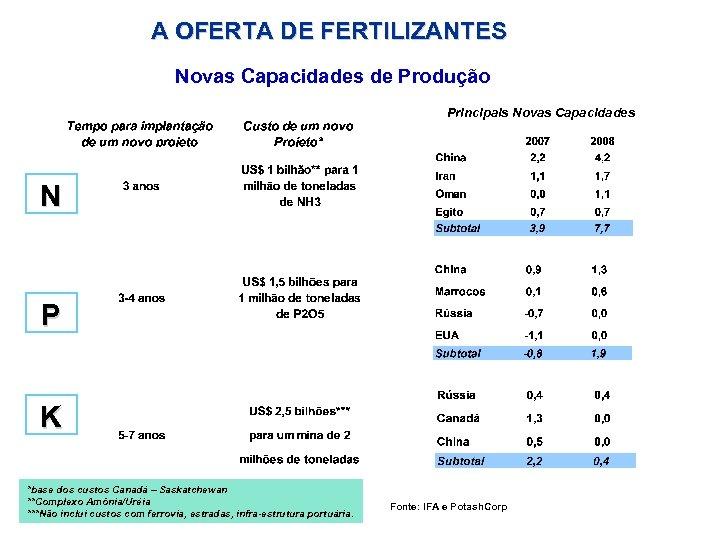 A OFERTA DE FERTILIZANTES Novas Capacidades de Produção Principais Novas Capacidades N P K