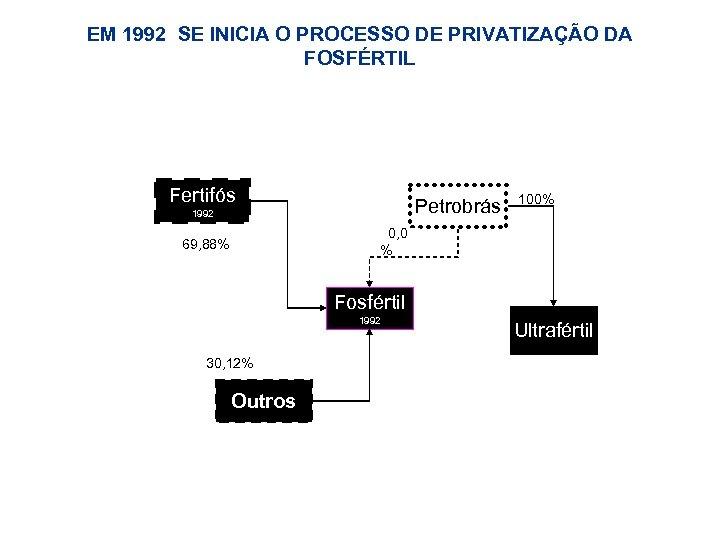 EM 1992 SE INICIA O PROCESSO DE PRIVATIZAÇÃO DA FOSFÉRTIL Fertifós Petrobrás 1992 100%
