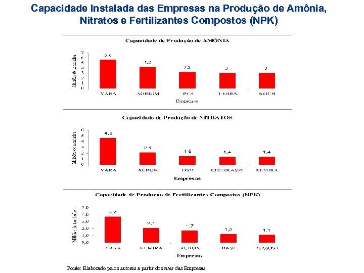 Capacidade Instalada das Empresas na Produção de Amônia, Nitratos e Fertilizantes Compostos (NPK) Fonte: