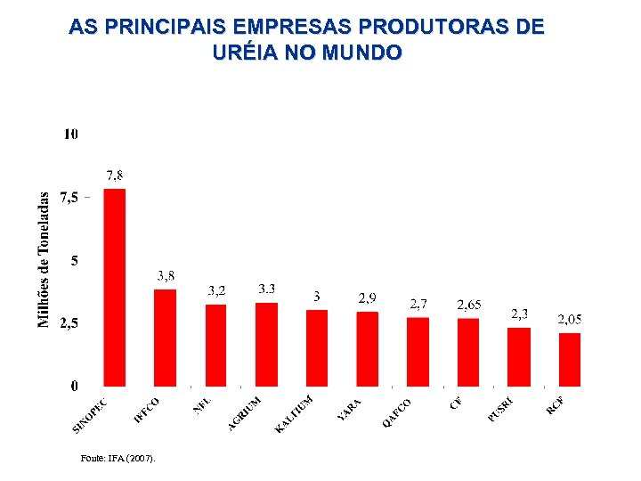 AS PRINCIPAIS EMPRESAS PRODUTORAS DE URÉIA NO MUNDO Fonte: IFA (2007).