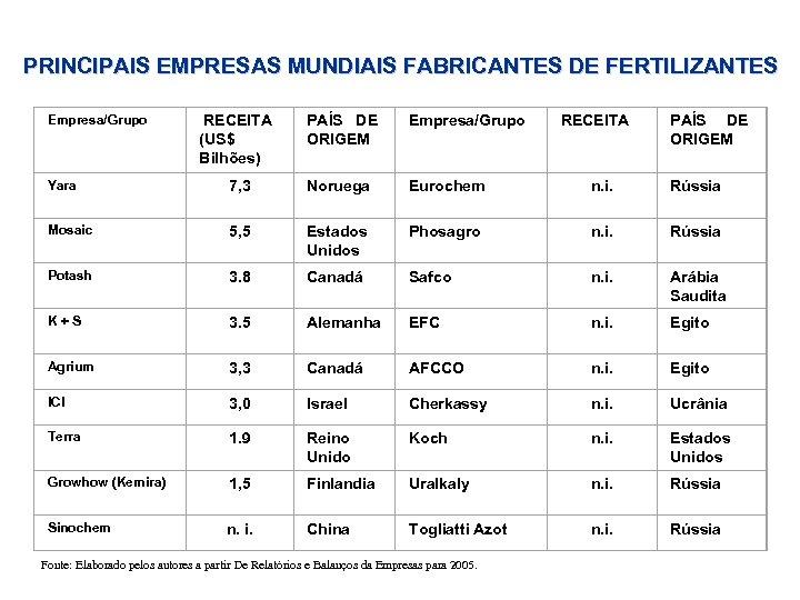 PRINCIPAIS EMPRESAS MUNDIAIS FABRICANTES DE FERTILIZANTES Empresa/Grupo RECEITA (US$ Bilhões) PAÍS DE ORIGEM Empresa/Grupo