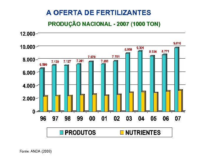 A OFERTA DE FERTILIZANTES PRODUÇÃO NACIONAL - 2007 (1000 TON) Fonte: ANDA (2008)
