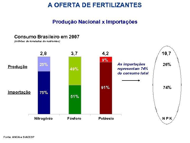A OFERTA DE FERTILIZANTES Produção Nacional x Importações Consumo Brasileiro em 2007 (milhões de