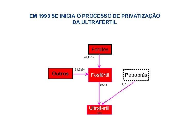 EM 1993 SE INICIA O PROCESSO DE PRIVATIZAÇÃO DA ULTRAFÉRTIL Fertifós 69, 88% Outros