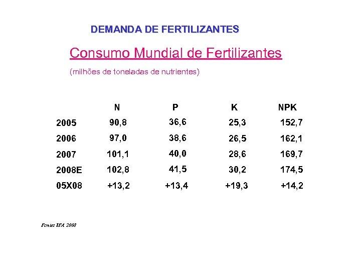 DEMANDA DE FERTILIZANTES Consumo Mundial de Fertilizantes (milhões de toneladas de nutrientes) N P